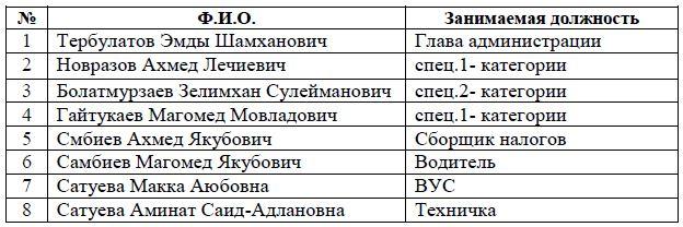 Список работников